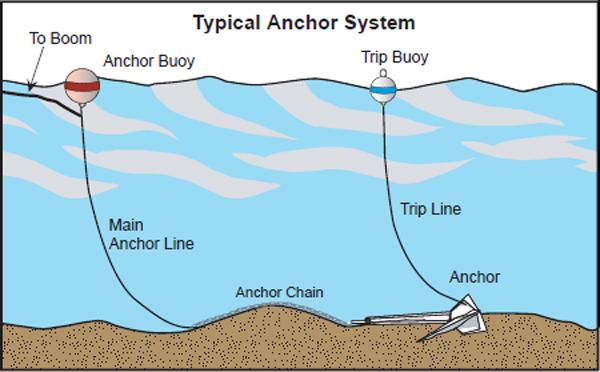 Sistema d'ancoraggio